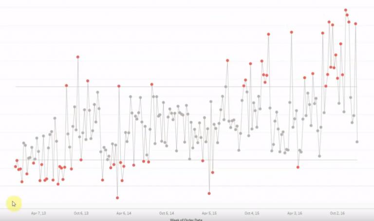 Control Chart using Tableau Desktop