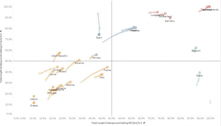 analysis on electricity using Tableau Software