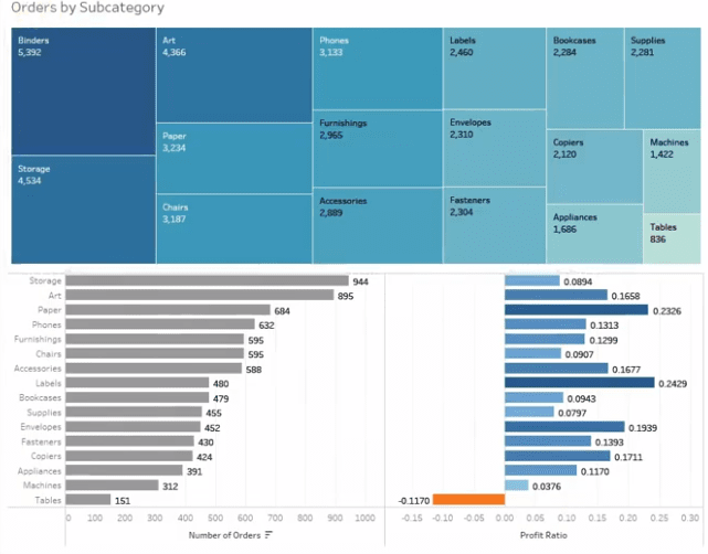 Market Basket Co Occurrence Analysis Using Tableau Software Video