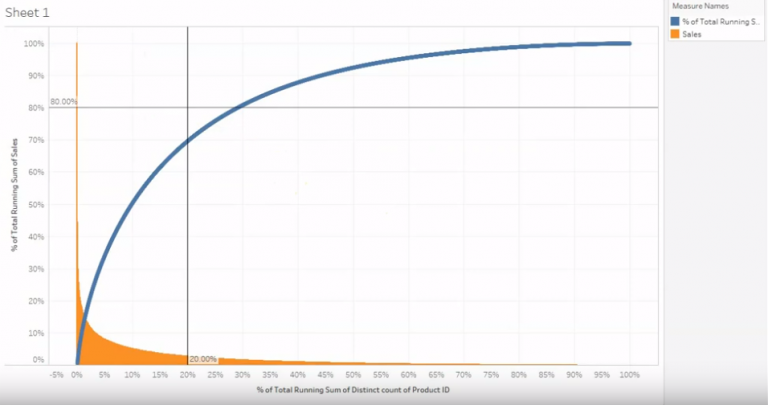 Pareto Chart View Distribution