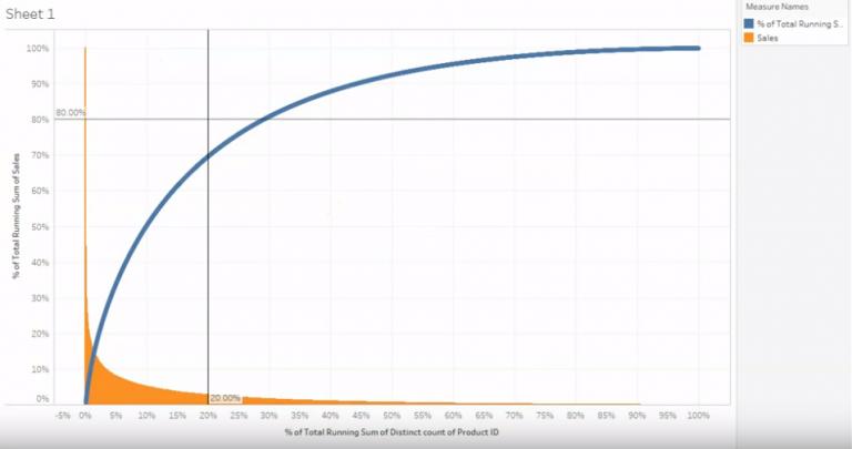 Pareto Chart View Distribution