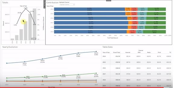 Tableau Desktop interactive dashboards