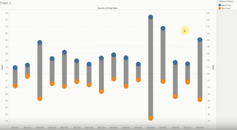 Span Chart using Tableau Software