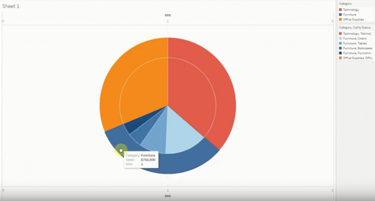 Pie in Pie Chart used in Tableau Software