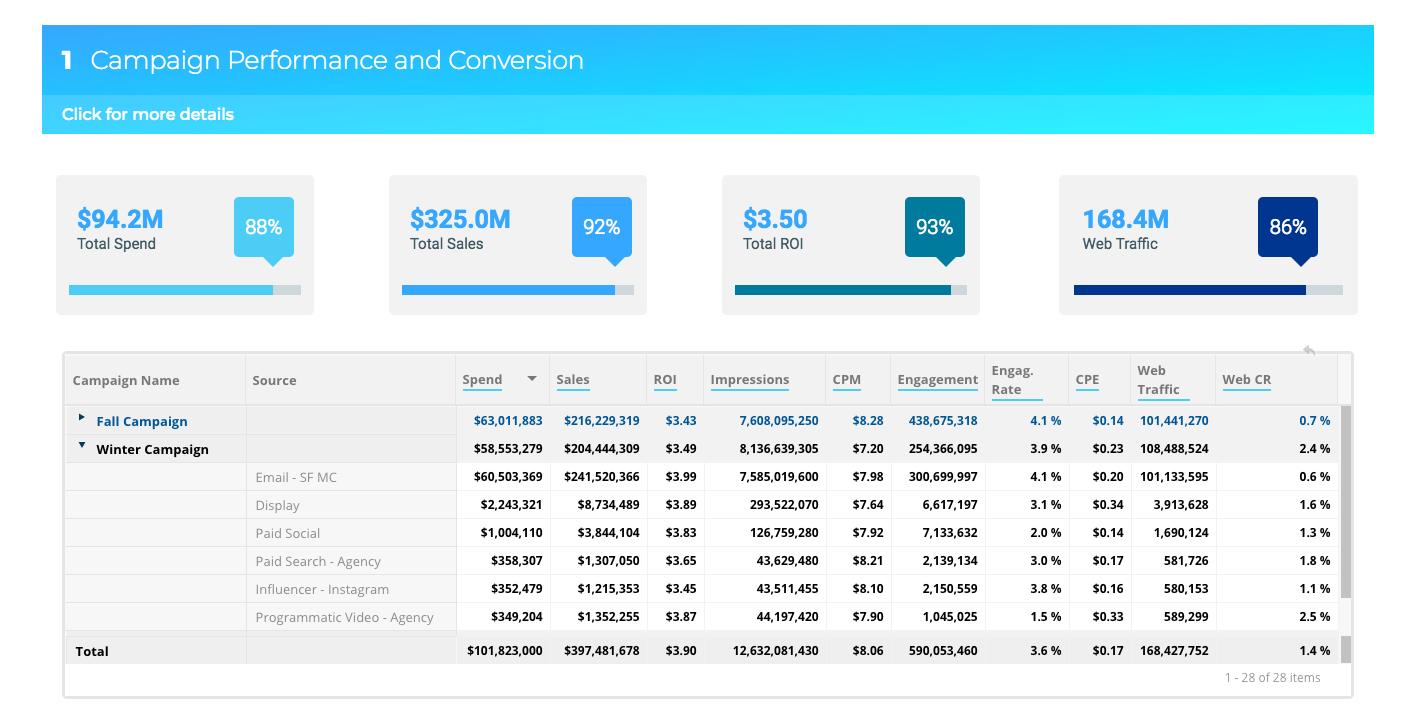 Datorama Salesforce Marketing Cloud btProvider